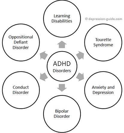 Adult attention deficit disorder hyperactivity treating understanding idea