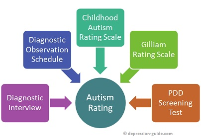 Autism Rating Scales Graphic