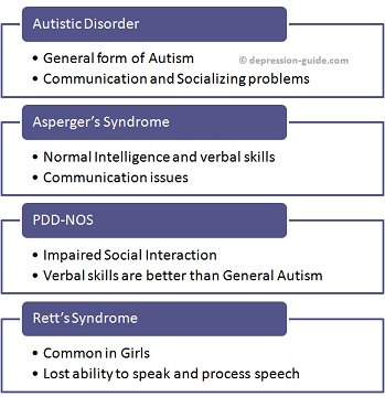 ASD - Autism Spectrum Disorders Chart