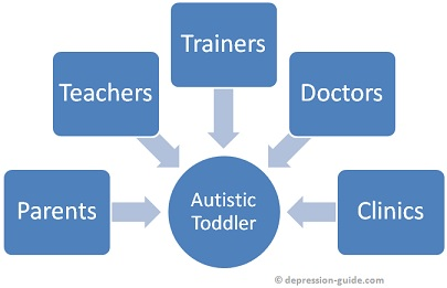 Autism in Early Years Flowchart