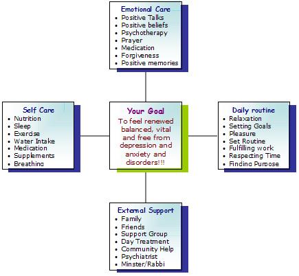 treatment plan for depression pdf
