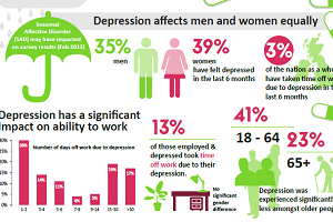 relationship between specificity and prevalence of depression