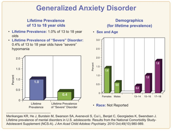 Generalized Anxiety Disorder Among Children - Statistics