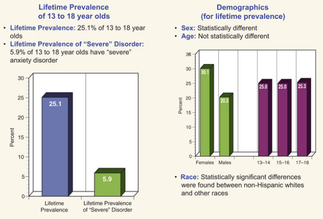 Any Anxiety Disorder Among Children Statistics