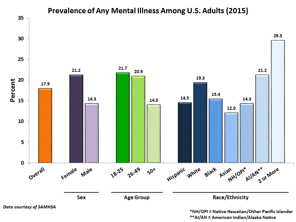 Any Mental Illness Statistics Prevailance in Adults