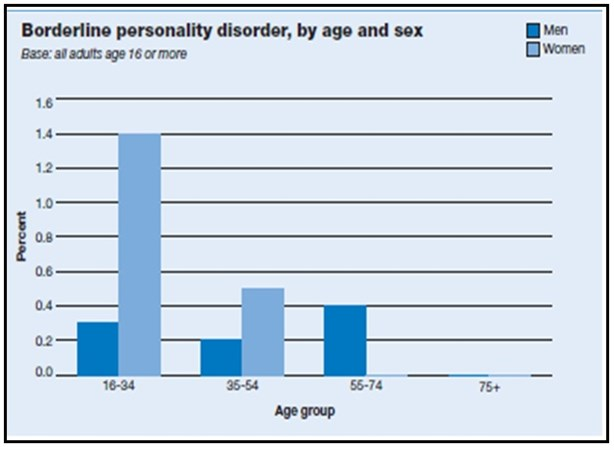 Borderline Personality Disorder - Key Statistics and Prevalence