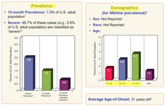 Dysthymic Disorder Among Adults - Key Statistics and Prevalence