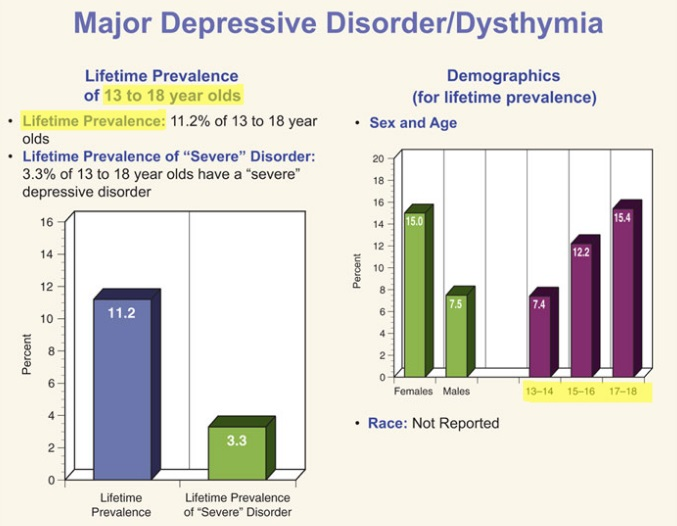 Dysthymic Disorder Among Children - Key Statistics and Prevalence