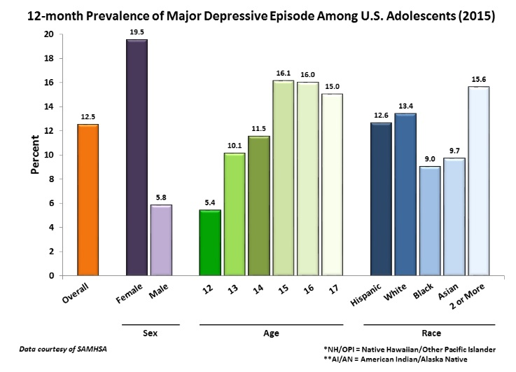 Major Depression among Adolescents Statistics