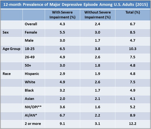 Major Depression with Severe Impairment Among Adults - Statistics