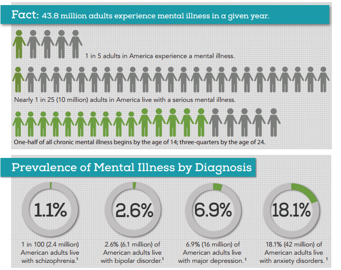 Mental Illness Statistics and Prevailance