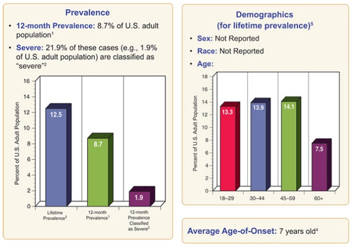 Specific Phobia Among Adults - Statistics and Prevalence