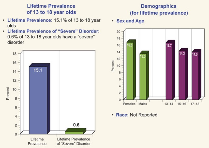 Specific Phobia Among Children - Prevalence and Statistics